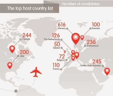 Top host country list